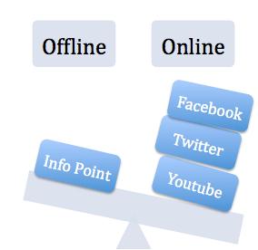 Offline - Online Vergleich