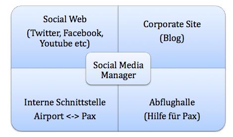 Social Media Manager - Aufgabenfelder