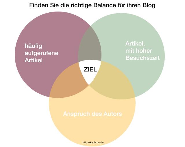 Eine ausgewogene Balance ist beim Bloggen wichtig, um einen langem Atem zu behalten