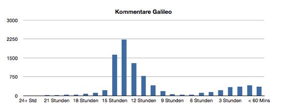 galileo_diagramm