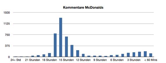 mcd_diagramm