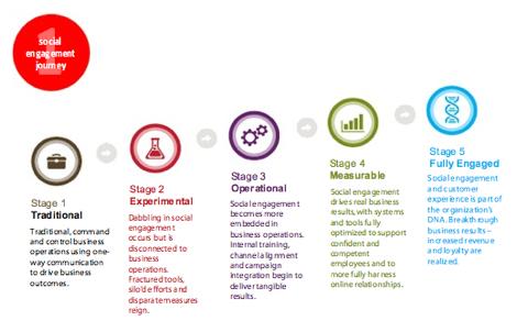 5 Stufen, wie man Social Media in sein Unternehmen integrieren kann